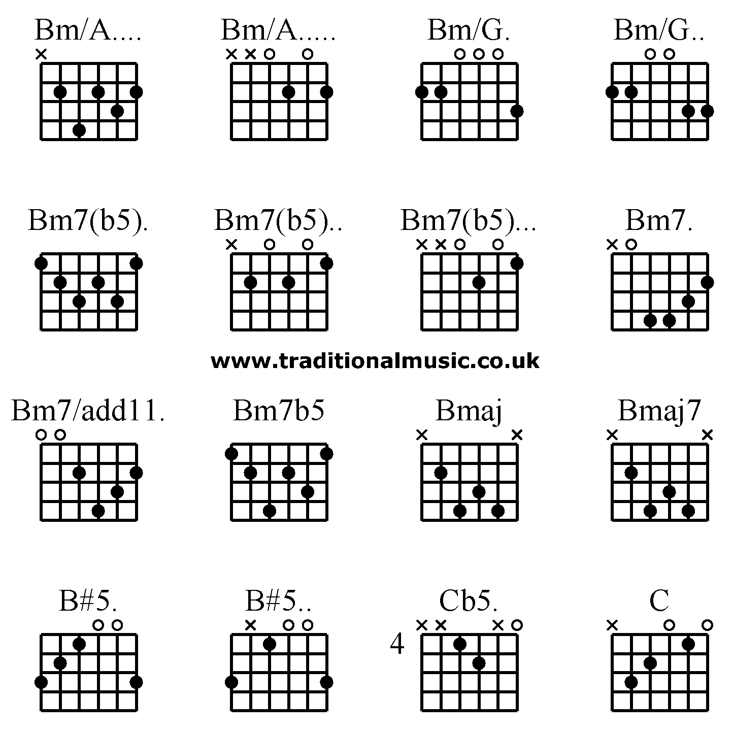 Guitar Chords Advanced Bma Bma Bmg Bmg Bm7b5 Bm7b5
