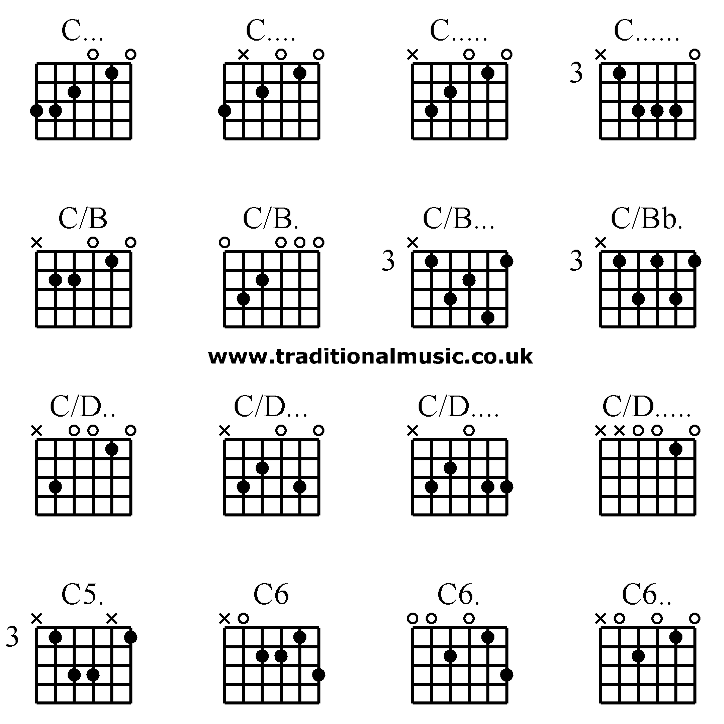 Guitar chords advanced - C. C. C. C., C/B C/B. C/B. C/Bb., C/D. C ...