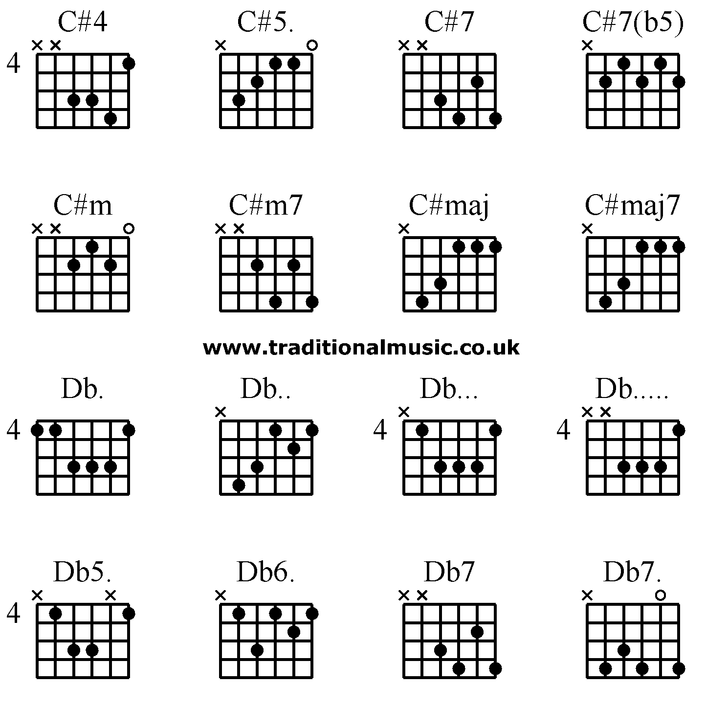 guitar chords advanced c 4 c 5 c 7 c 7 b5 c m c m7 c maj c maj7