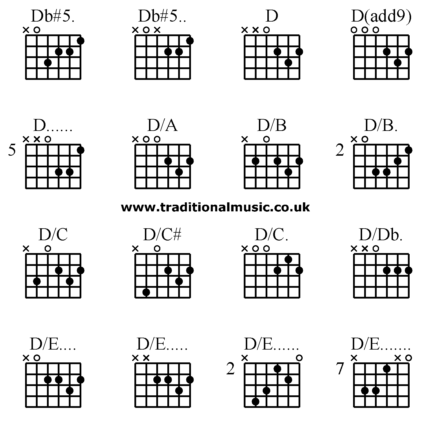guitar chords advanced db 5 db 5 d d add9 d d a d b d b d c d