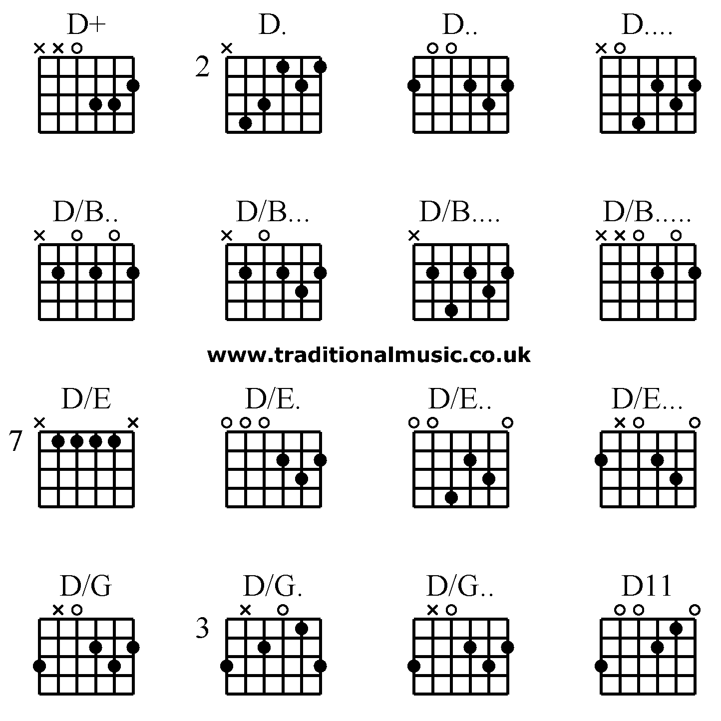 Guitar Chords Advanced D D D D Db Db Db Db De De D