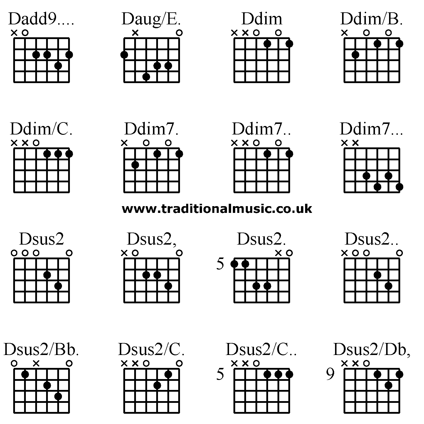 Guitar Chords Advanced Dadd9 Dauge Ddim Ddimb Ddimc Ddim7