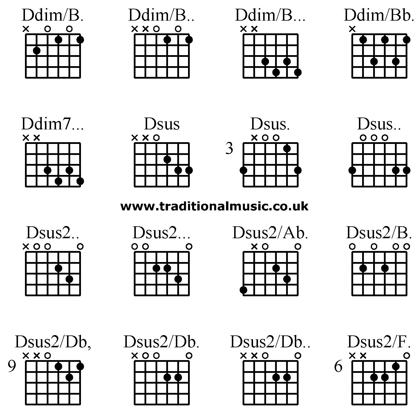 Guitar Chords Advanced Ddimb Ddimb Ddimbb Ddimbb Dsus Dsus