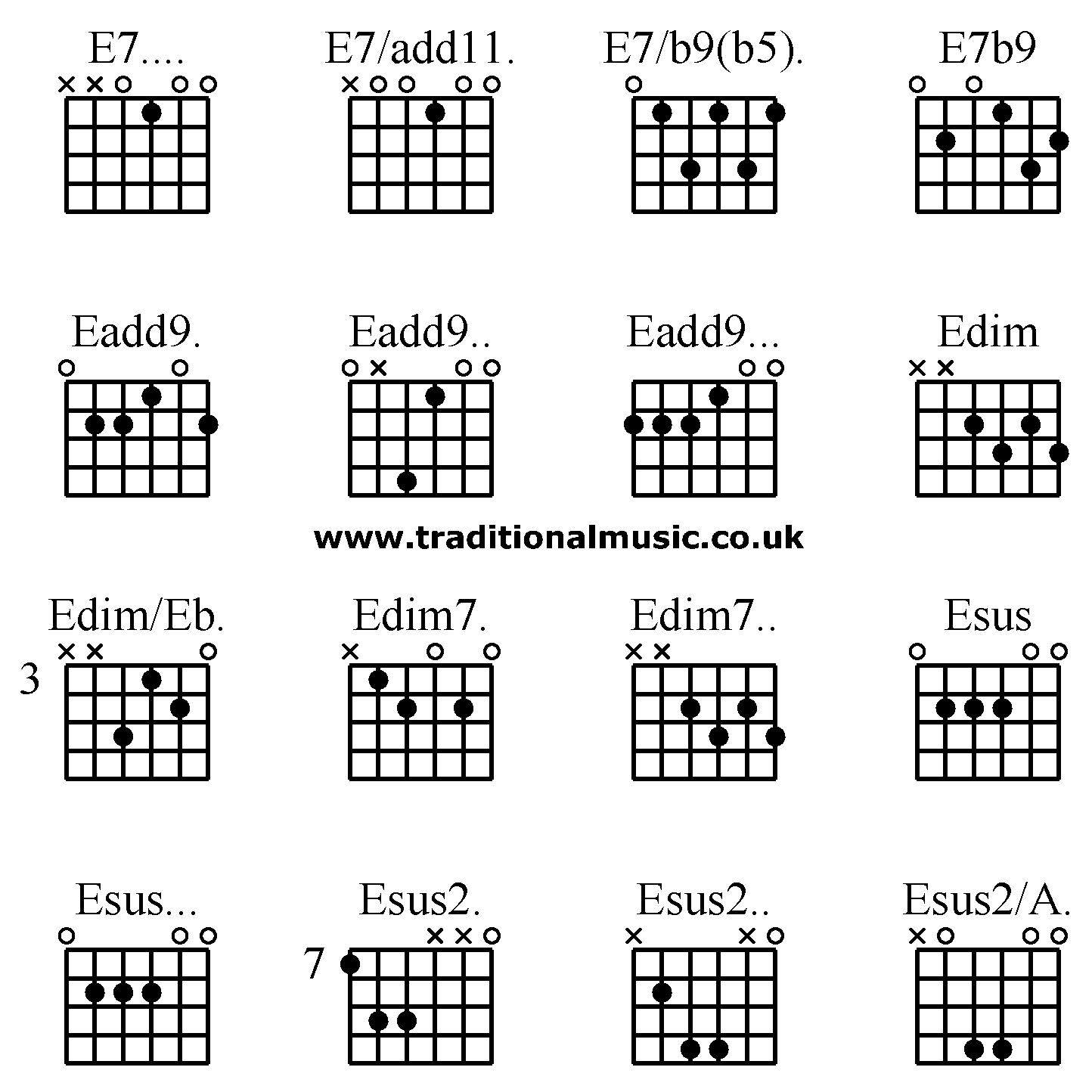 Guitar chords gm7