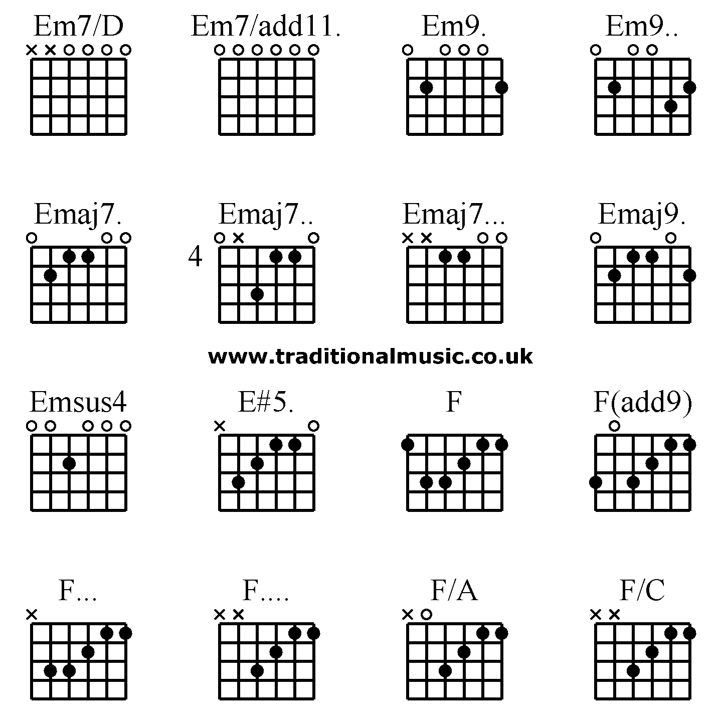 guitar chords advanced em7 d em7 add11 em9 em9 emaj7 emaj7