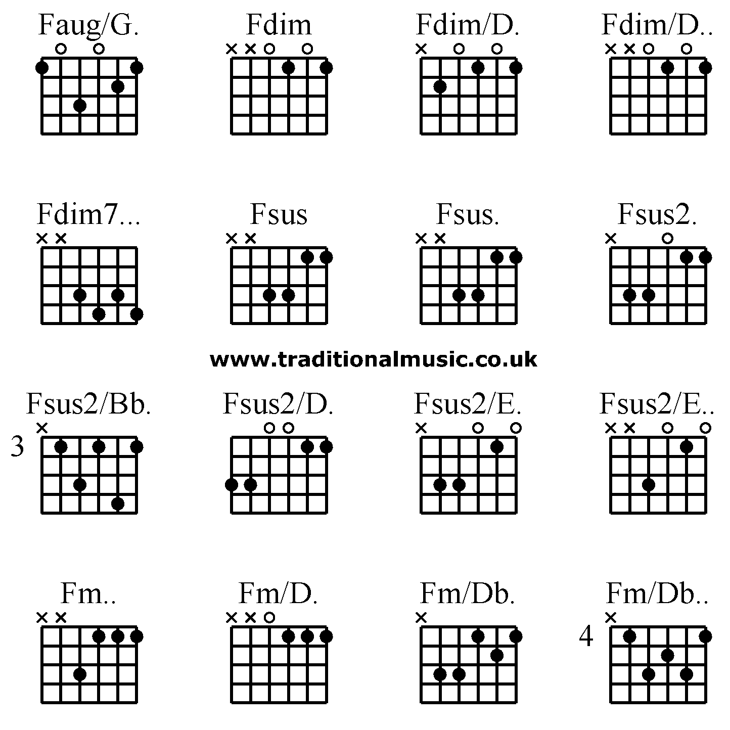 Guitar Chords Advanced Faugg Fdim Fdimd Fdimd Fdim7 Fsus