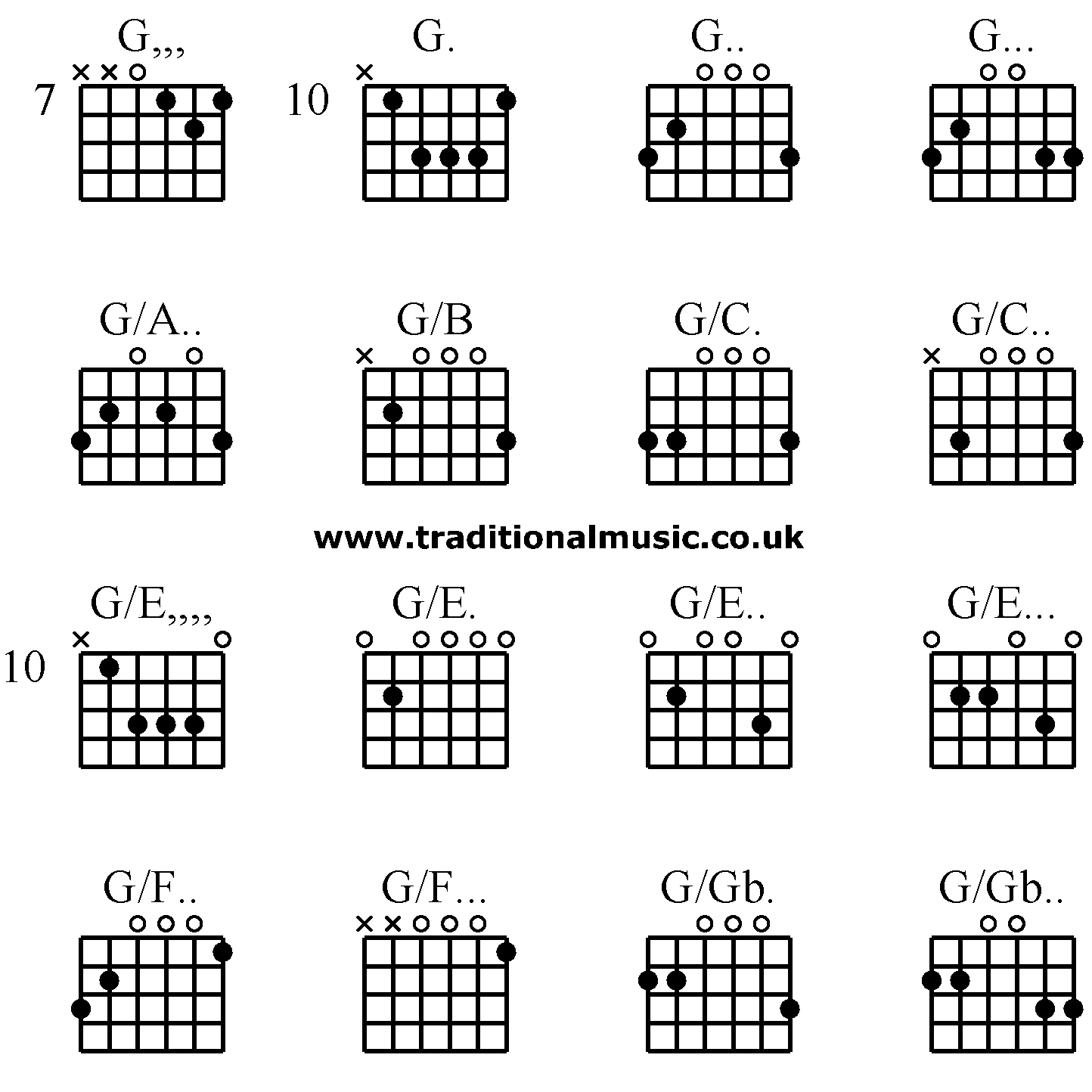 Guitar Chords Advanced G G G G Ga Gb Gc Gc Ge Ge G