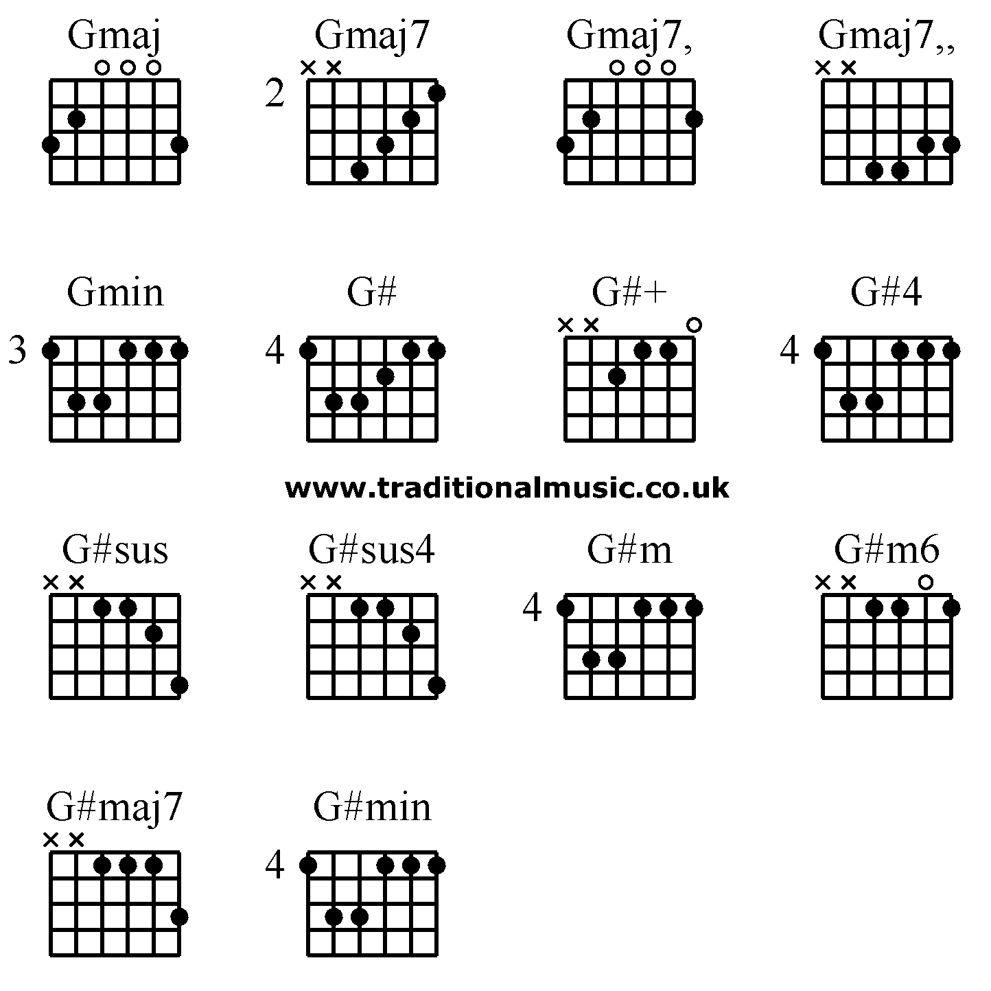 Guitar Chords Advanced Gmaj Gmaj7 Gmaj7 Gmaj7 Gmin G G G4 G