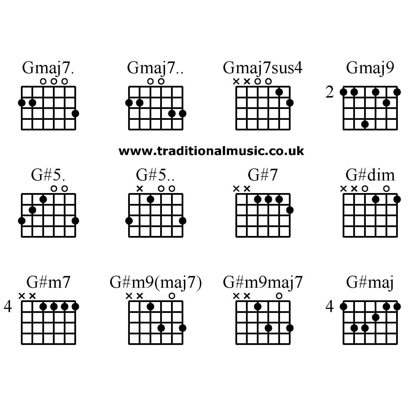 Guitar Chords Advanced Gmaj7 Gmaj7 Gmaj7sus4 Gmaj9 G5 G5 G7