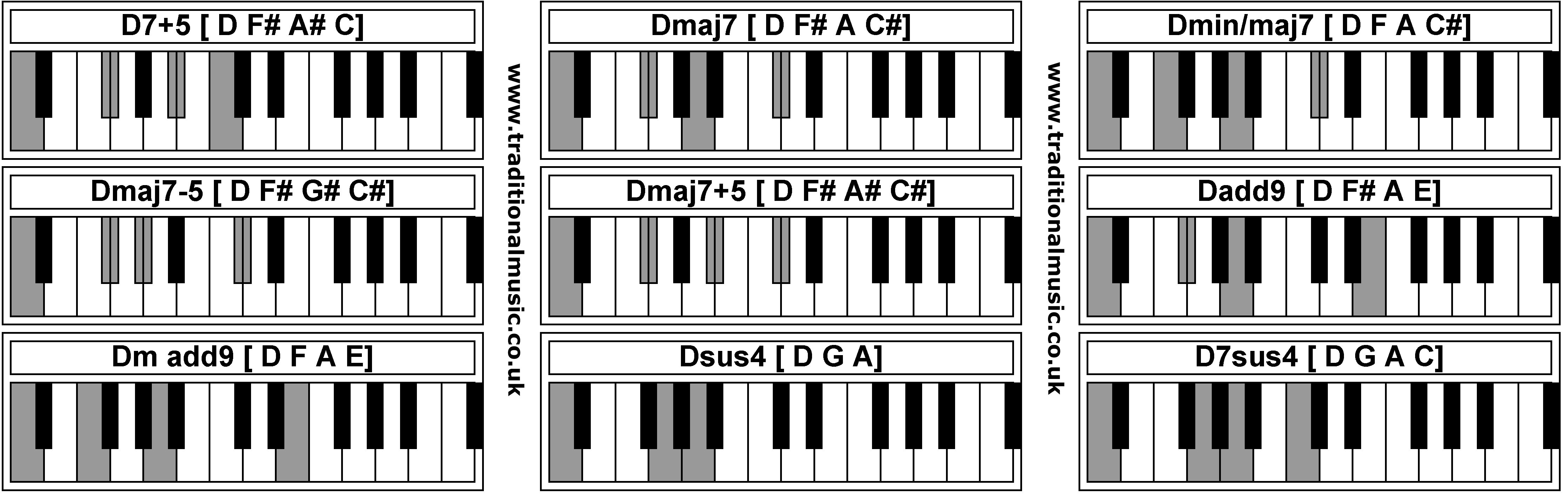 Gallery For u0026gt; D7 Chord Piano