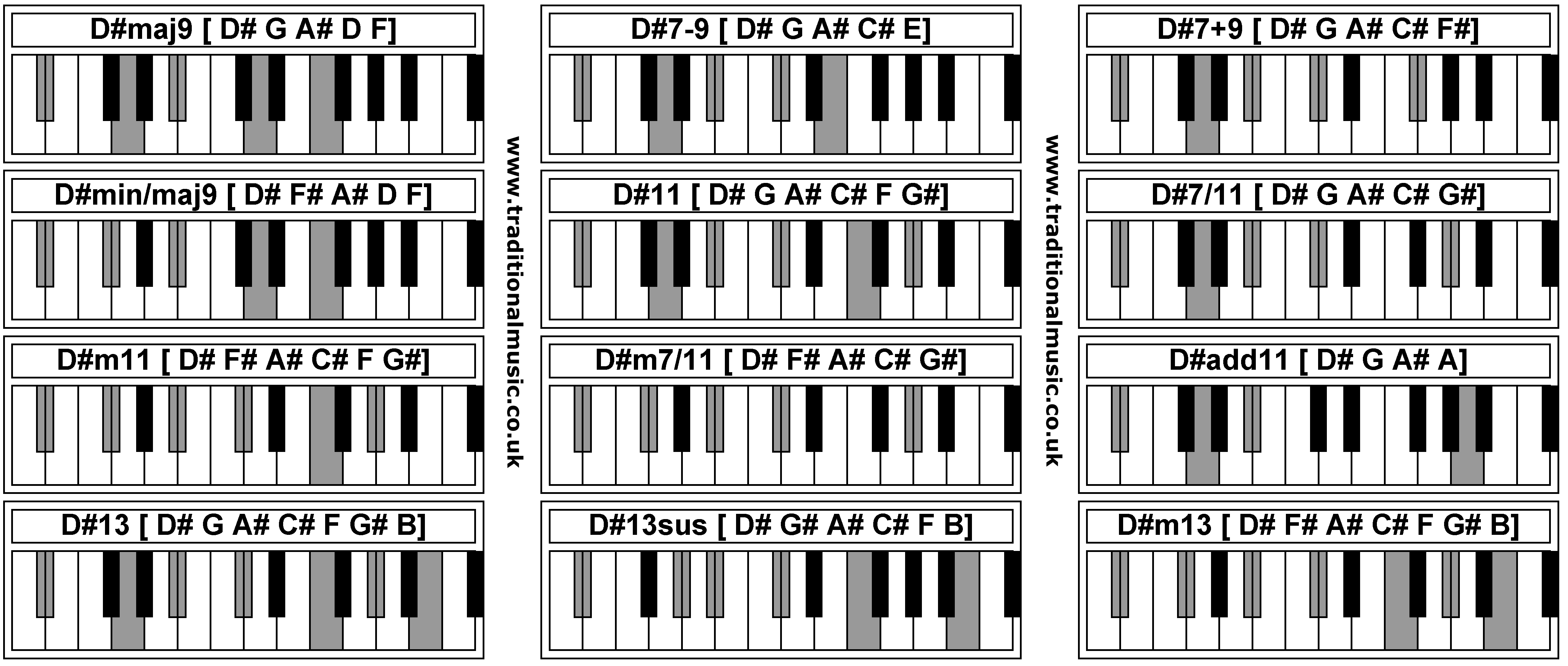 photo regarding Printable Piano Chord Chart named Piano Chords - D#maj9 D#7-9 D#7+9 D#min/maj9 D#11