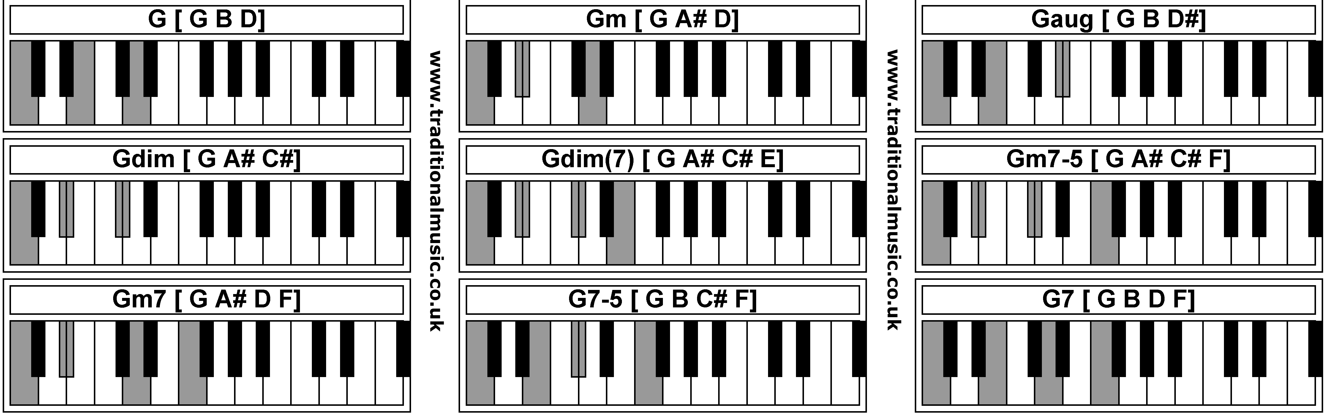 Pics Photos - Piano Chords G Gm G