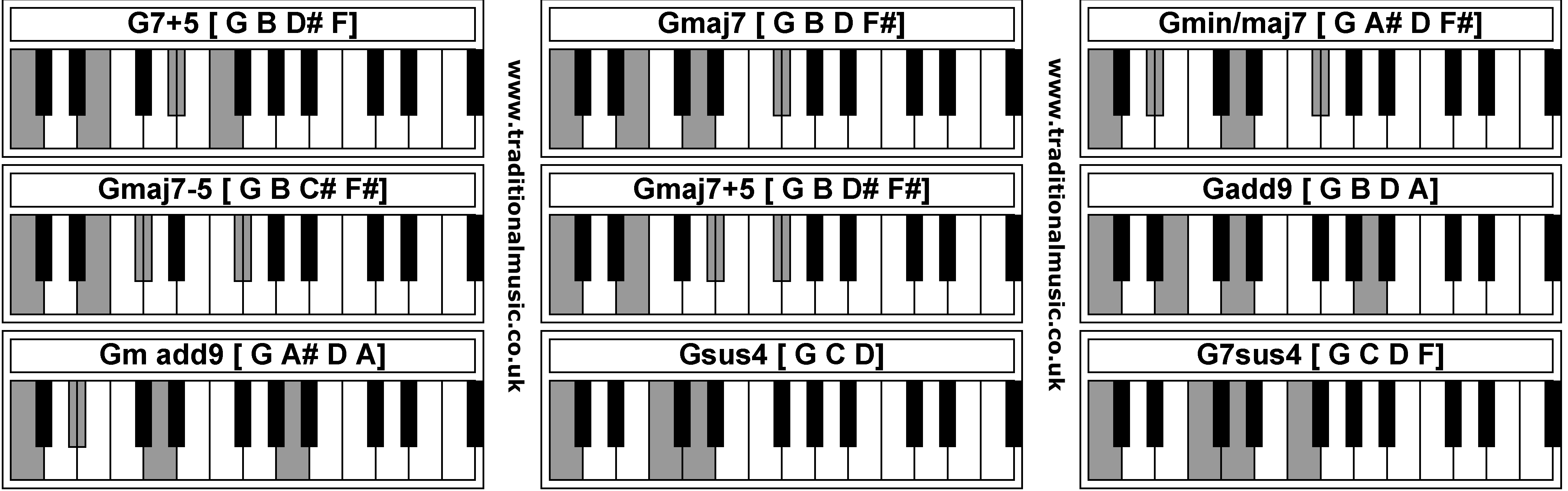 Piano Chords G75 Gmaj7 Gminmaj7 Gmaj7 5 Gmaj75 Gadd9 Gm Add9