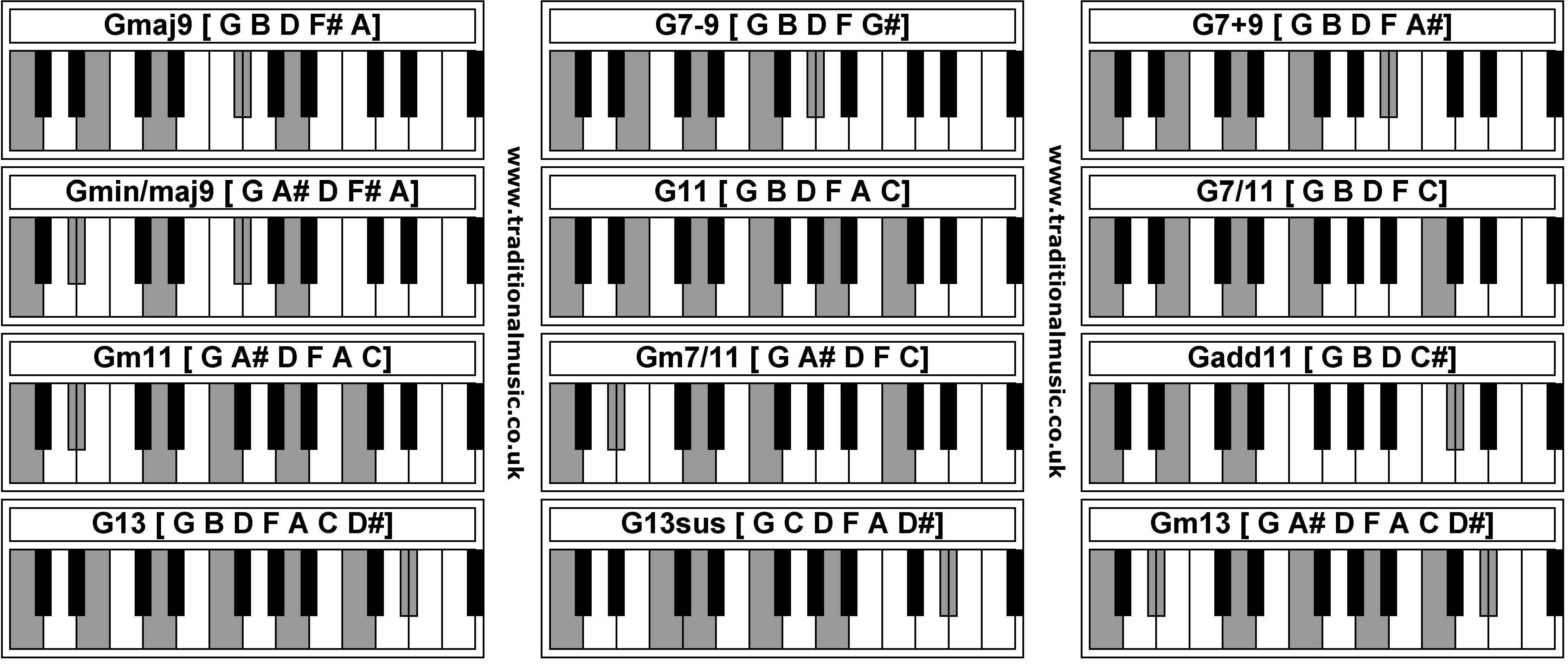 Gm7 Chord Piano Images u0026 Pictures - Becuo