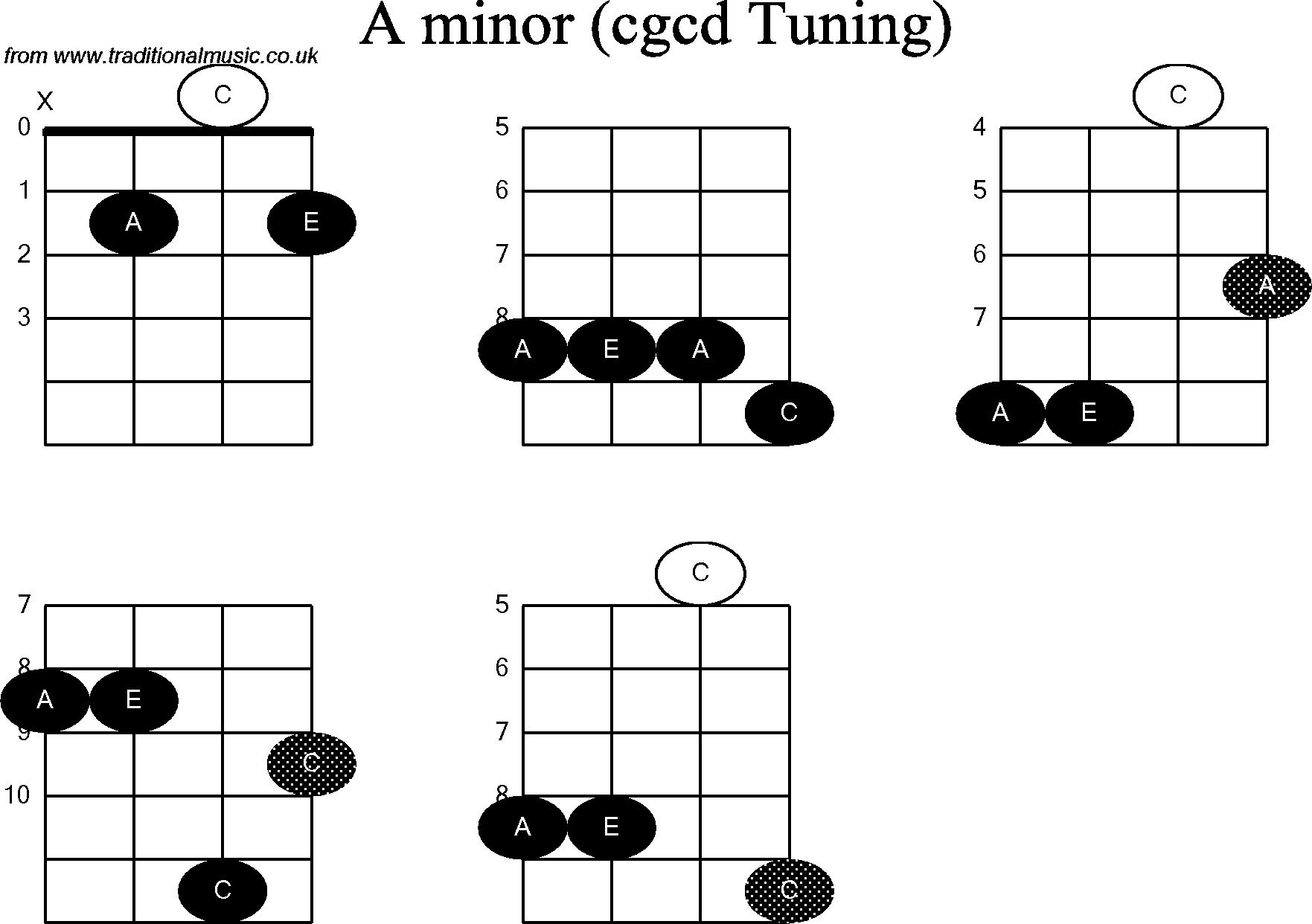 Chord diagrams for: Banjo(Double C) A Minor