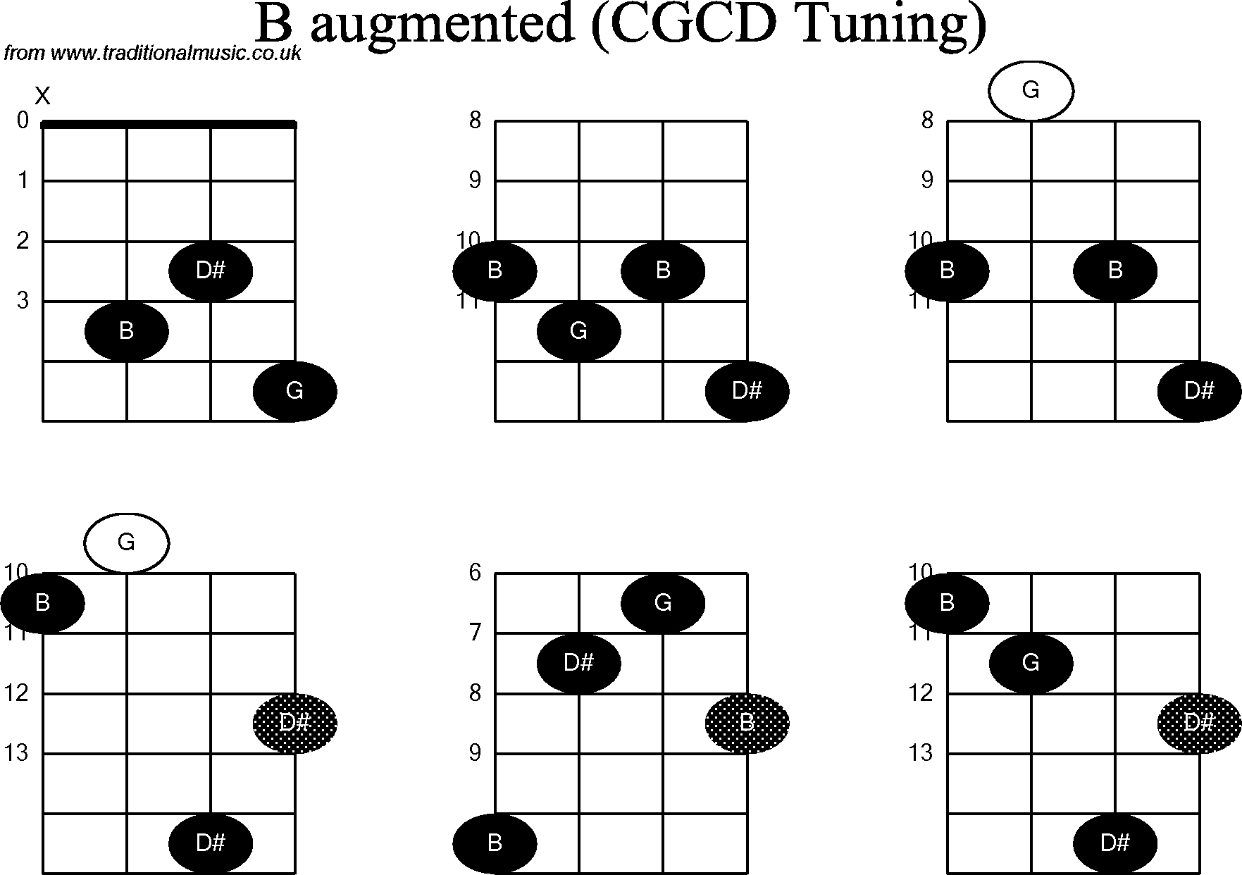 Chord diagrams for banjodouble c b augmented chord diagrams for banjodouble c b augmented hexwebz Image collections