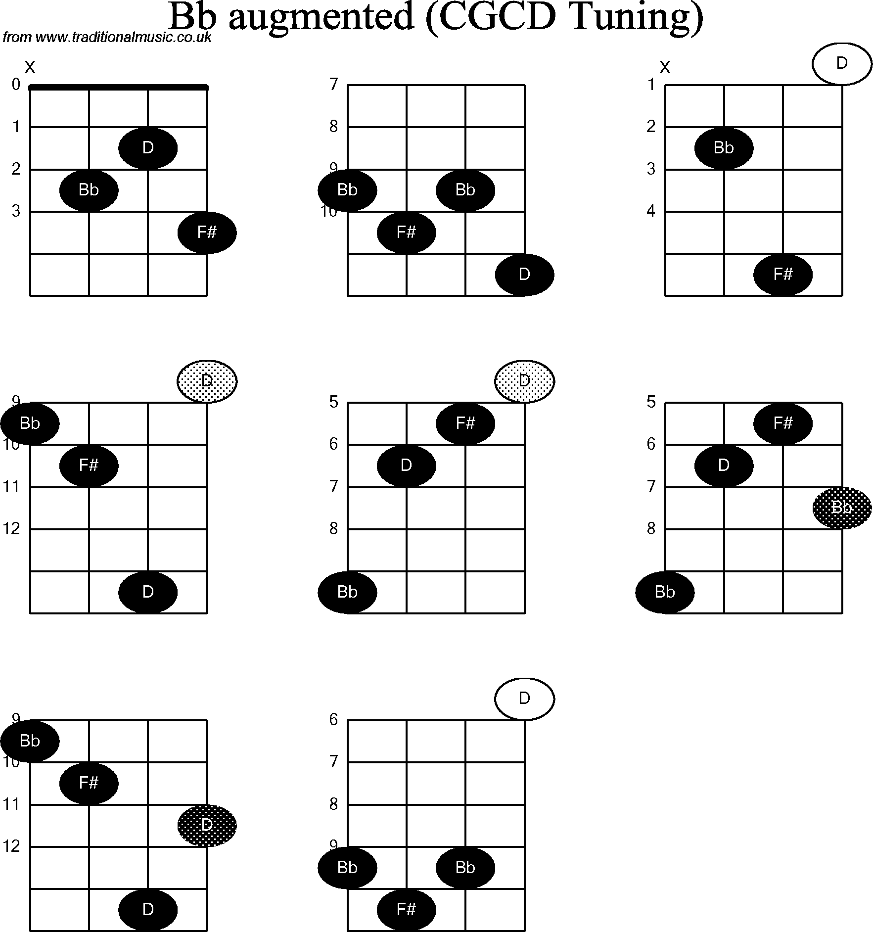 Chord diagrams for banjodouble c bb augmented chord diagrams for banjodouble c bb augmented hexwebz Image collections