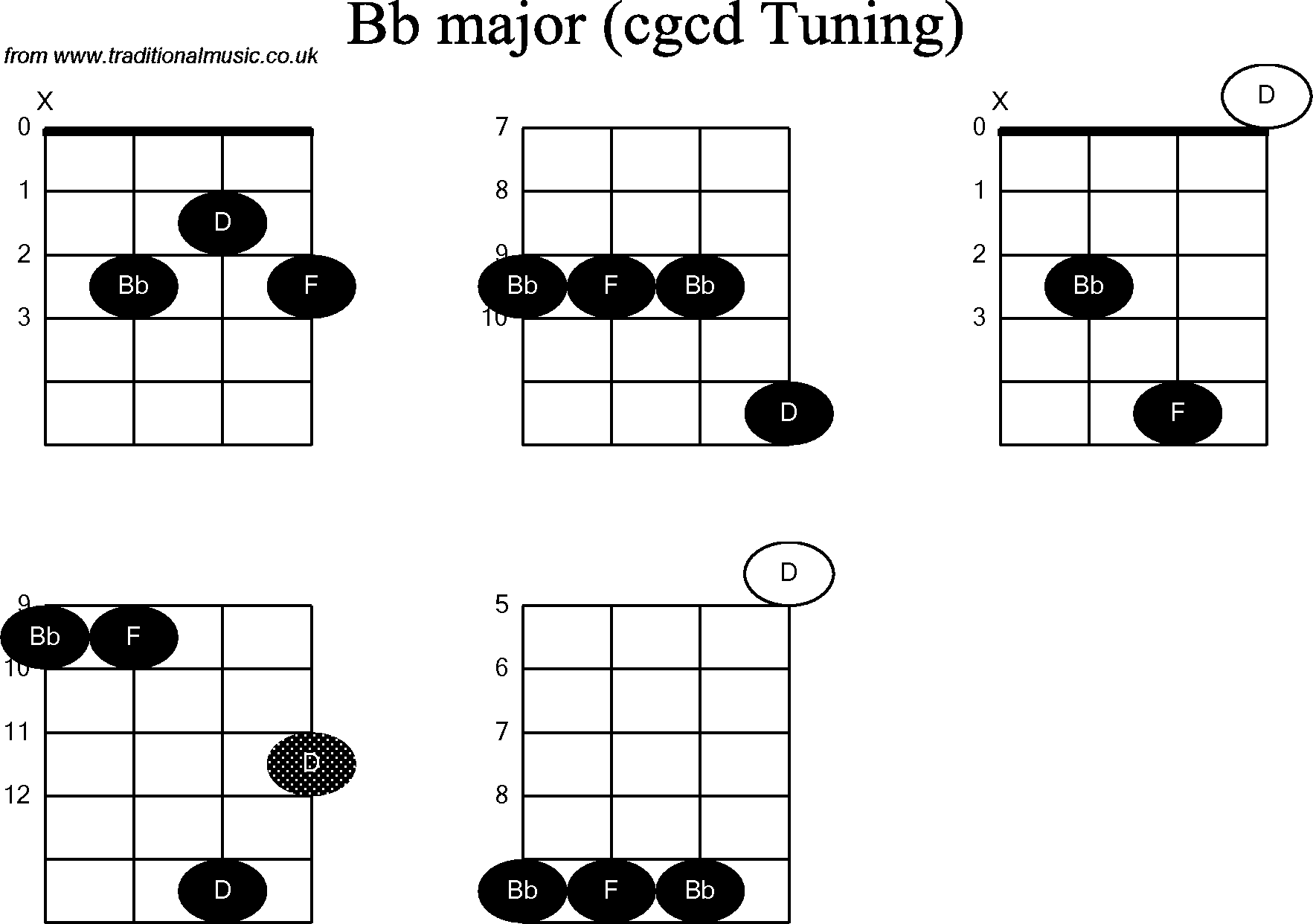 Chord diagrams for banjodouble c bb chord diagrams for banjodouble c bb hexwebz Image collections