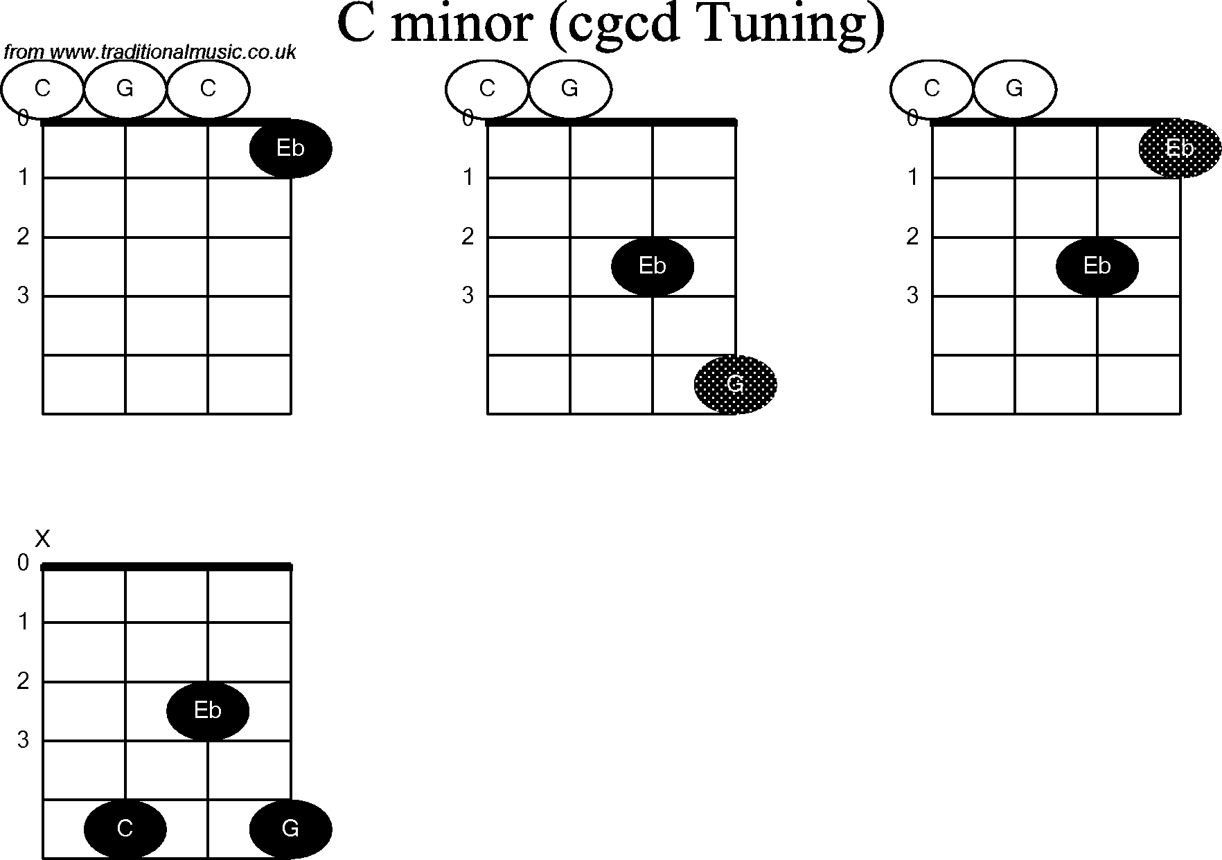 Chord diagrams for: Banjo(Double C) C Minor