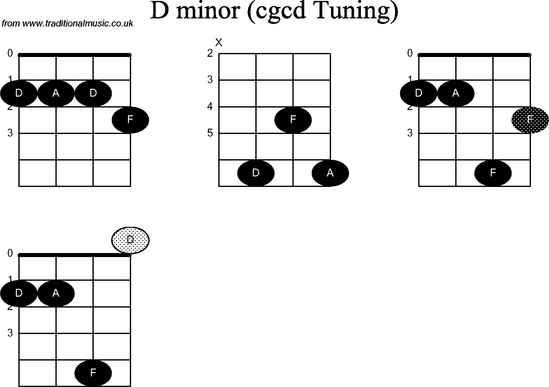 Chord Diagrams For Banjodouble C D Minor