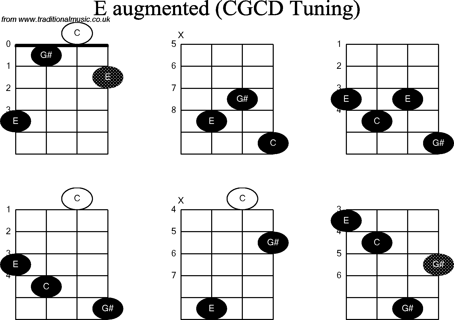 C E Chord Diagram Block And Schematic Diagrams