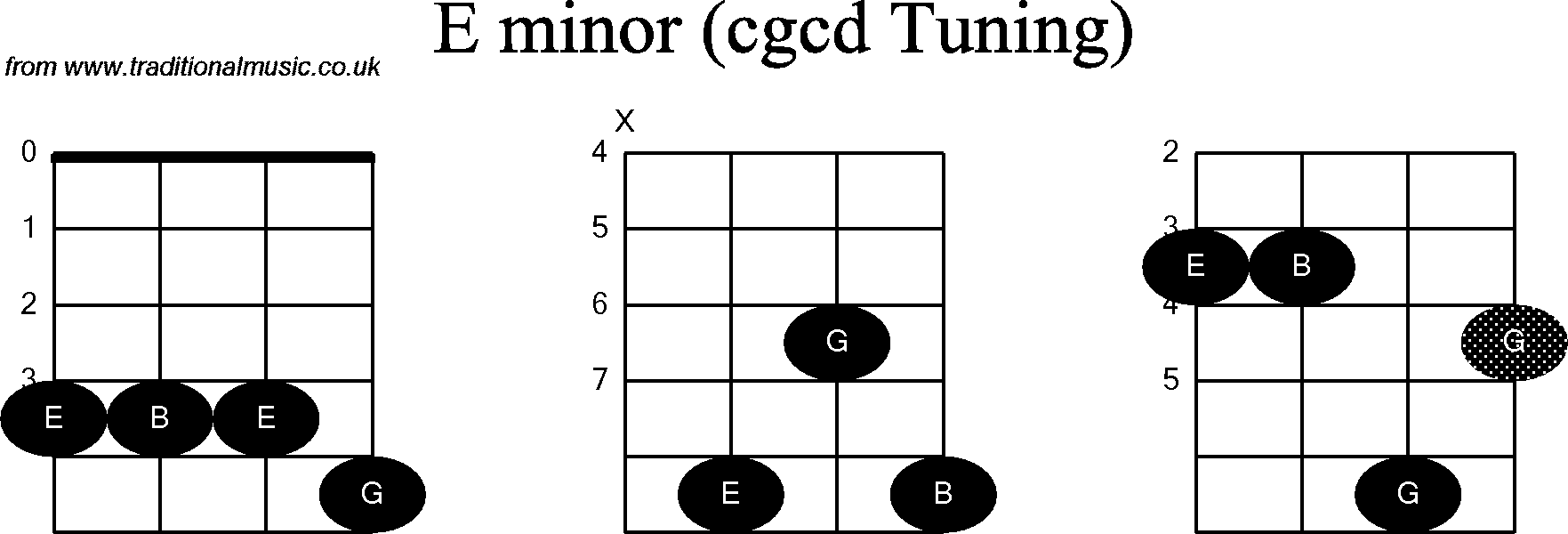 Chord diagrams for: Banjo(Double C) E Minor
