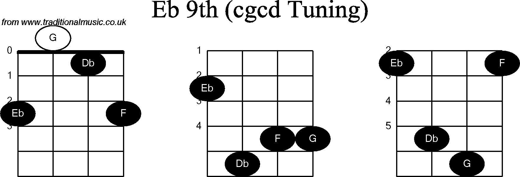 Chord diagrams for: Banjo(Double C) Eb9th
