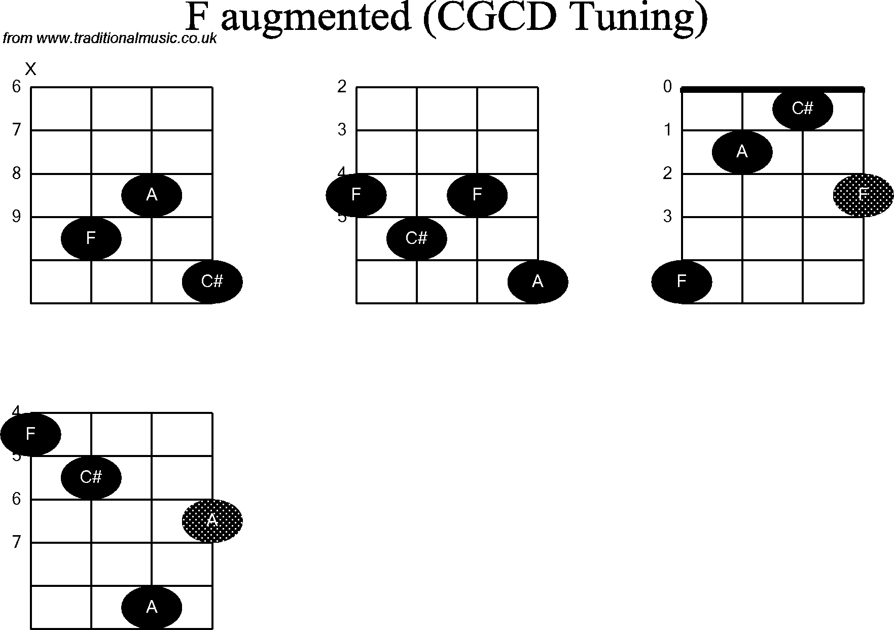Chord diagrams for: Banjo(Double C) F Augmented