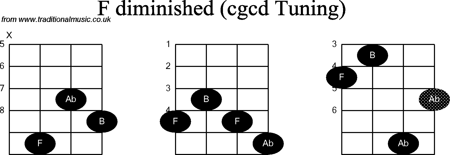 Chord diagrams for: Banjo(Double C) F Diminished