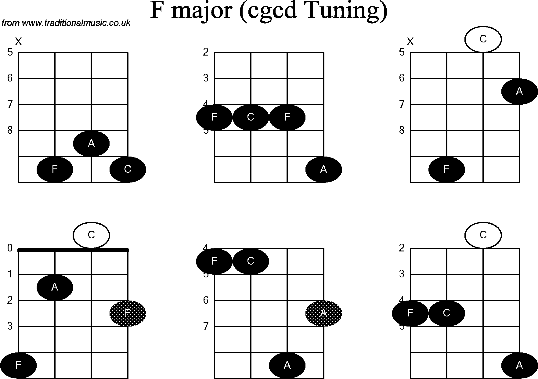 Chord diagrams for: Banjo(Double C) F