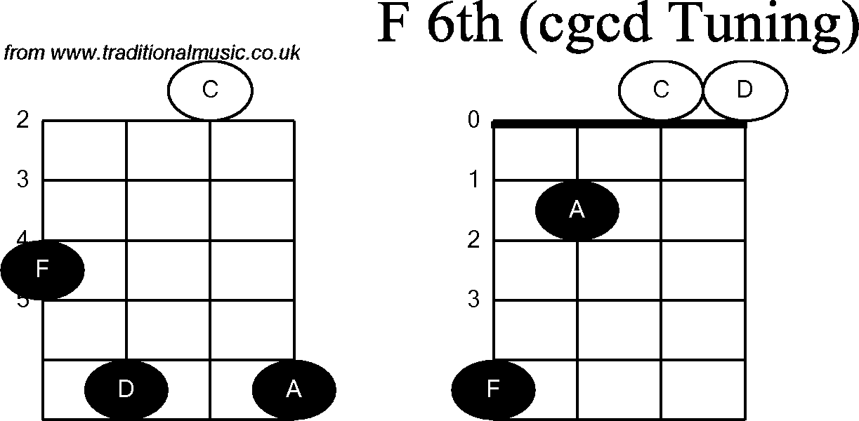Chord diagrams for: Banjo(Double C) F6th