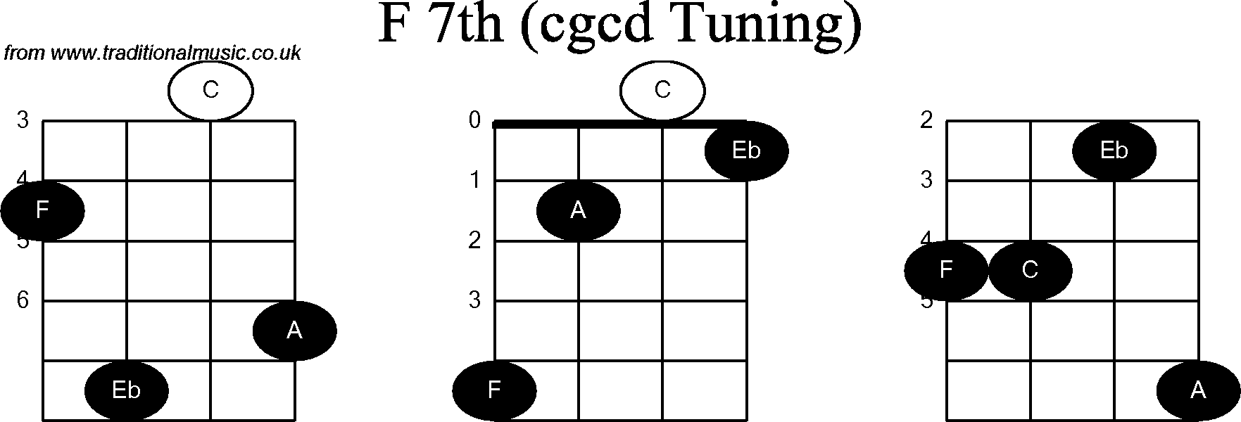 Chord diagrams for: Banjo(Double C) F7th