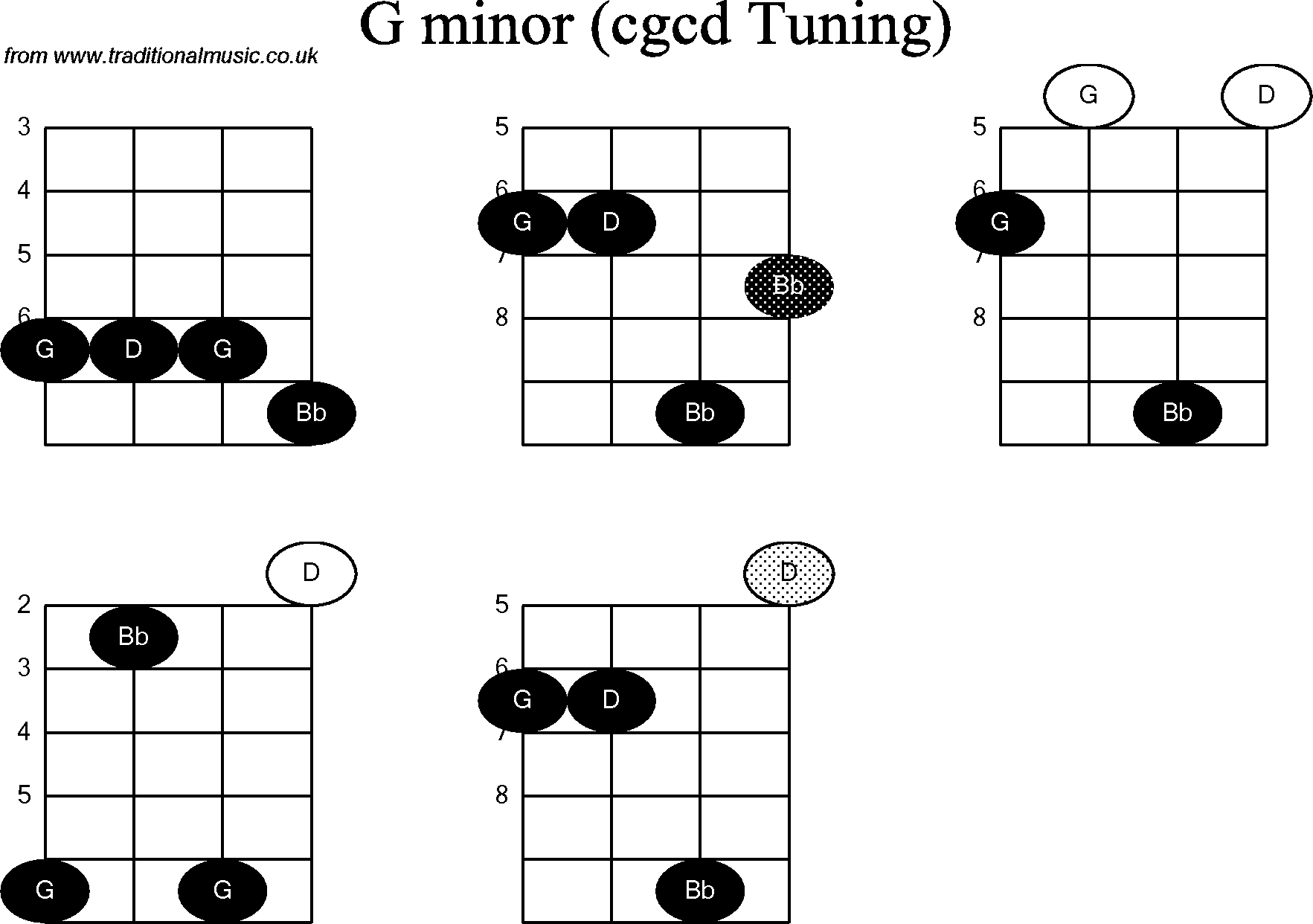 Chord diagrams for: Banjo(Double C) G Minor