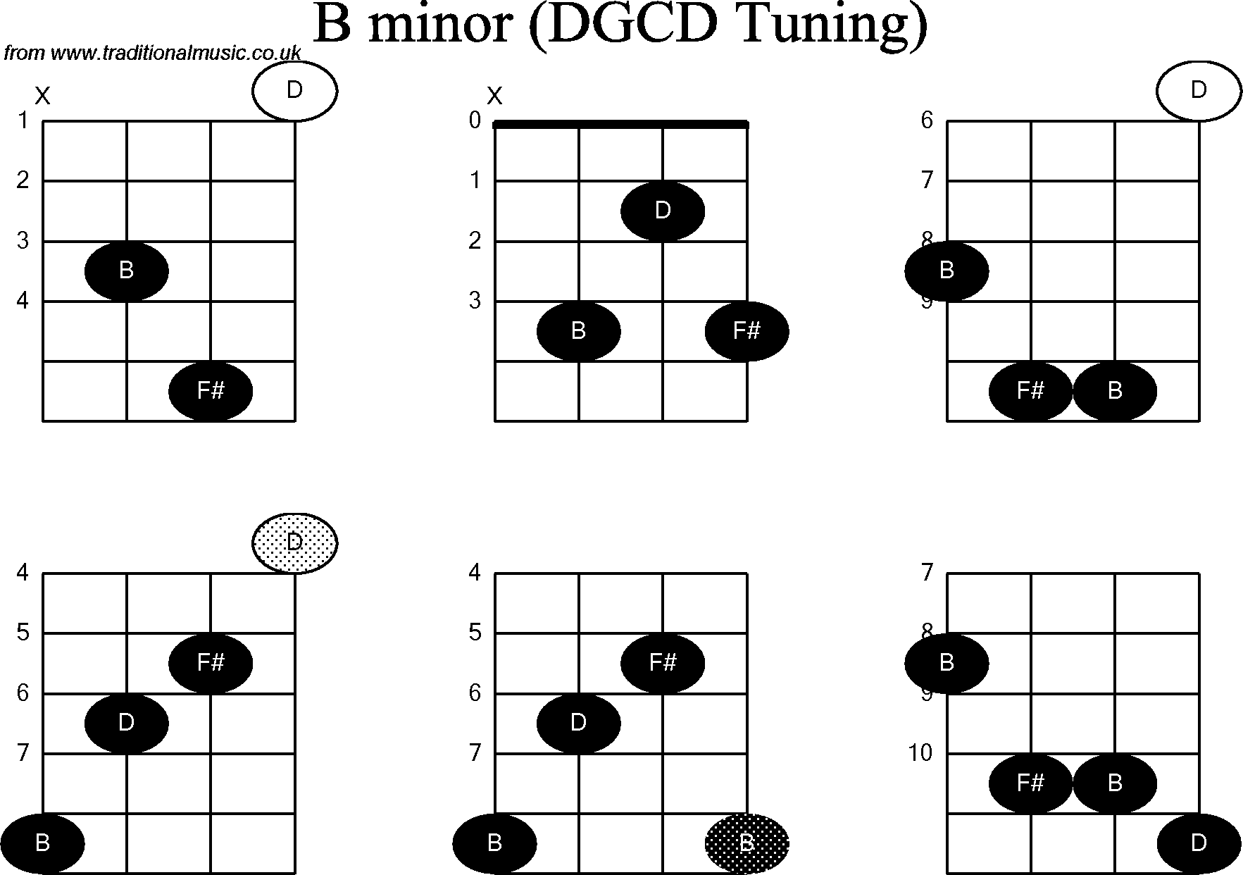 Chord diagrams for banjog modal b minor chord diagrams for banjog modal b minor hexwebz Gallery