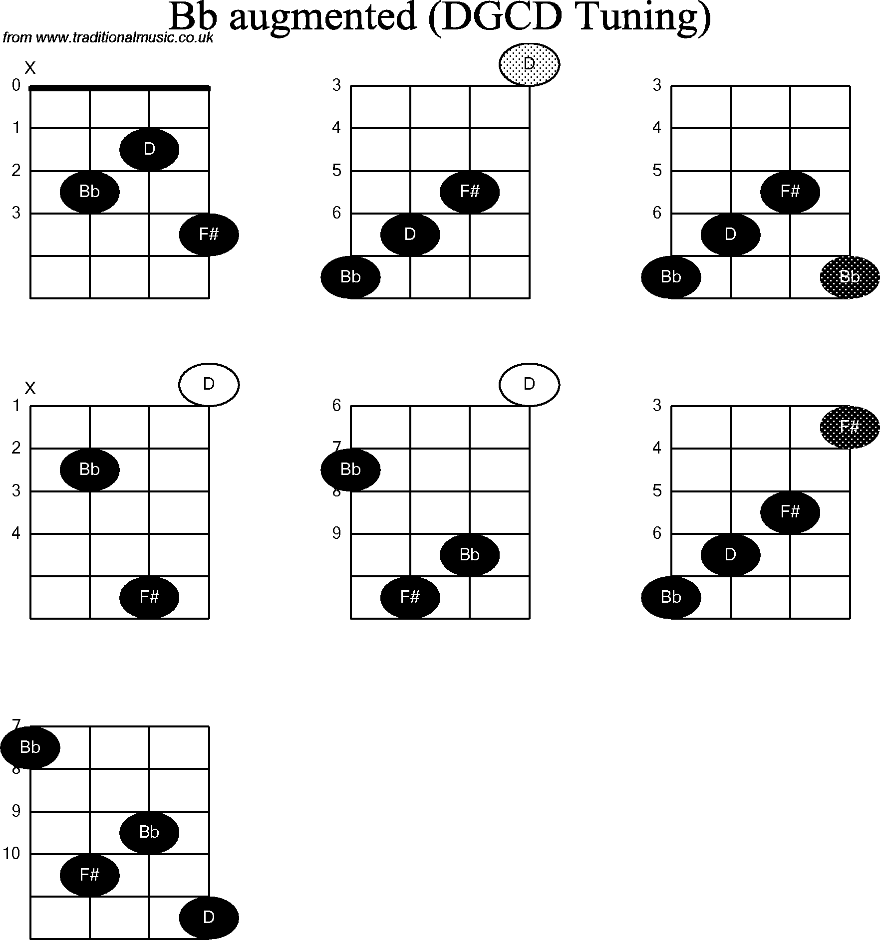 B Flat Augmented Triad B Augmented Triad B flat