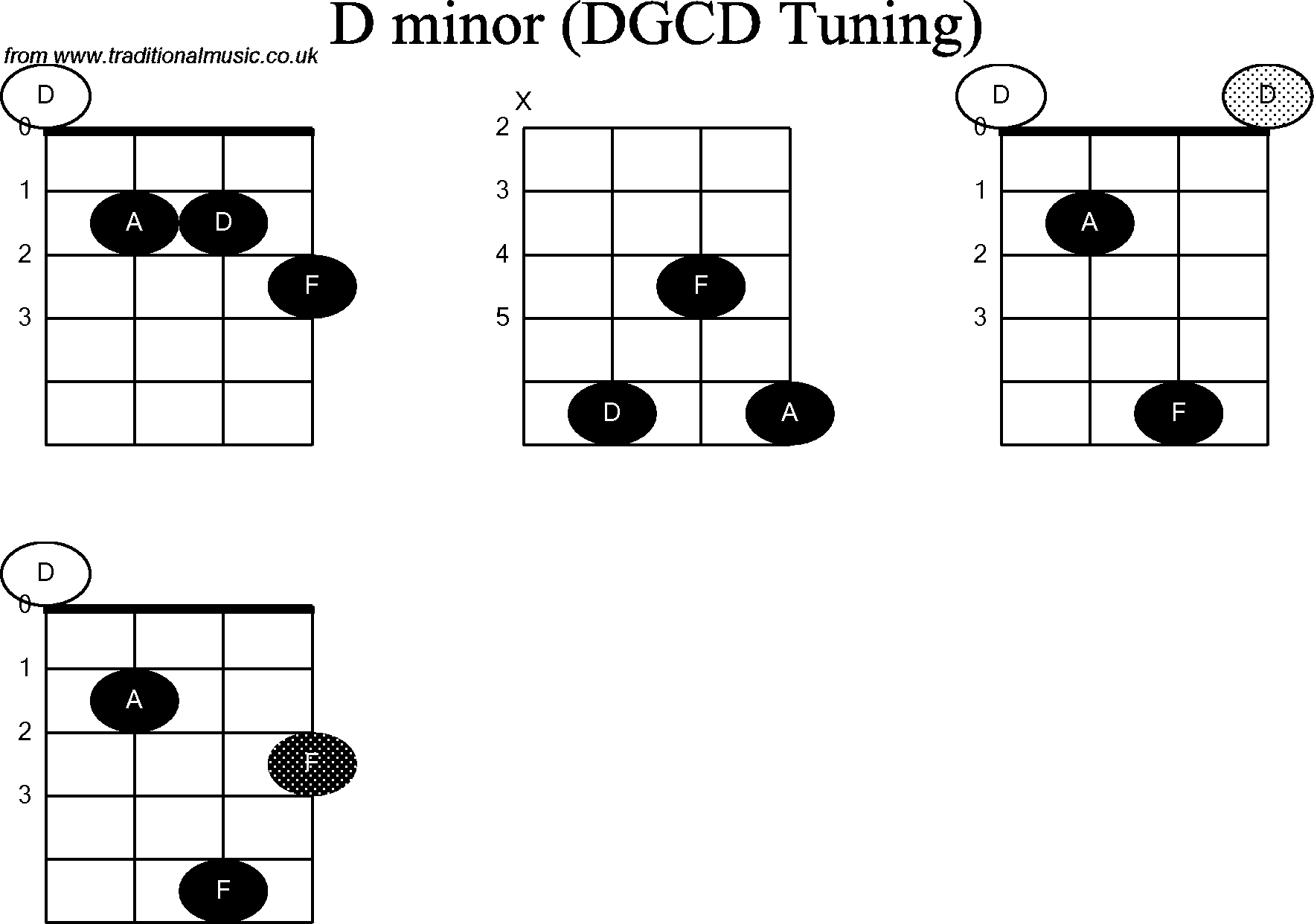 banjo chord diagrams
