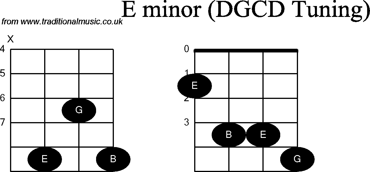 Chord diagrams for: Banjo(G Modal) E Minor