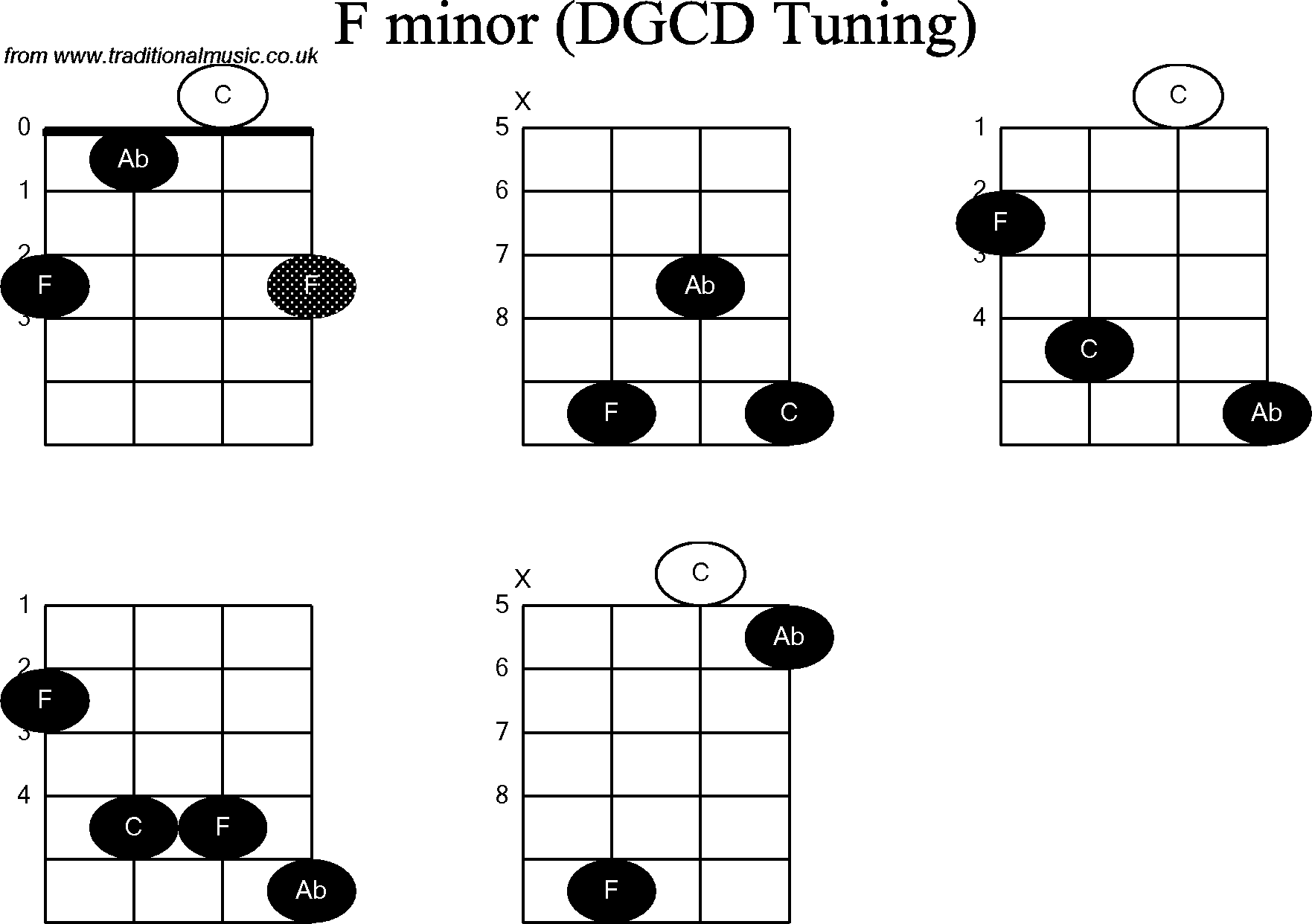 Chord diagrams for banjog modal f minor chord diagrams for banjog modal f minor hexwebz Gallery