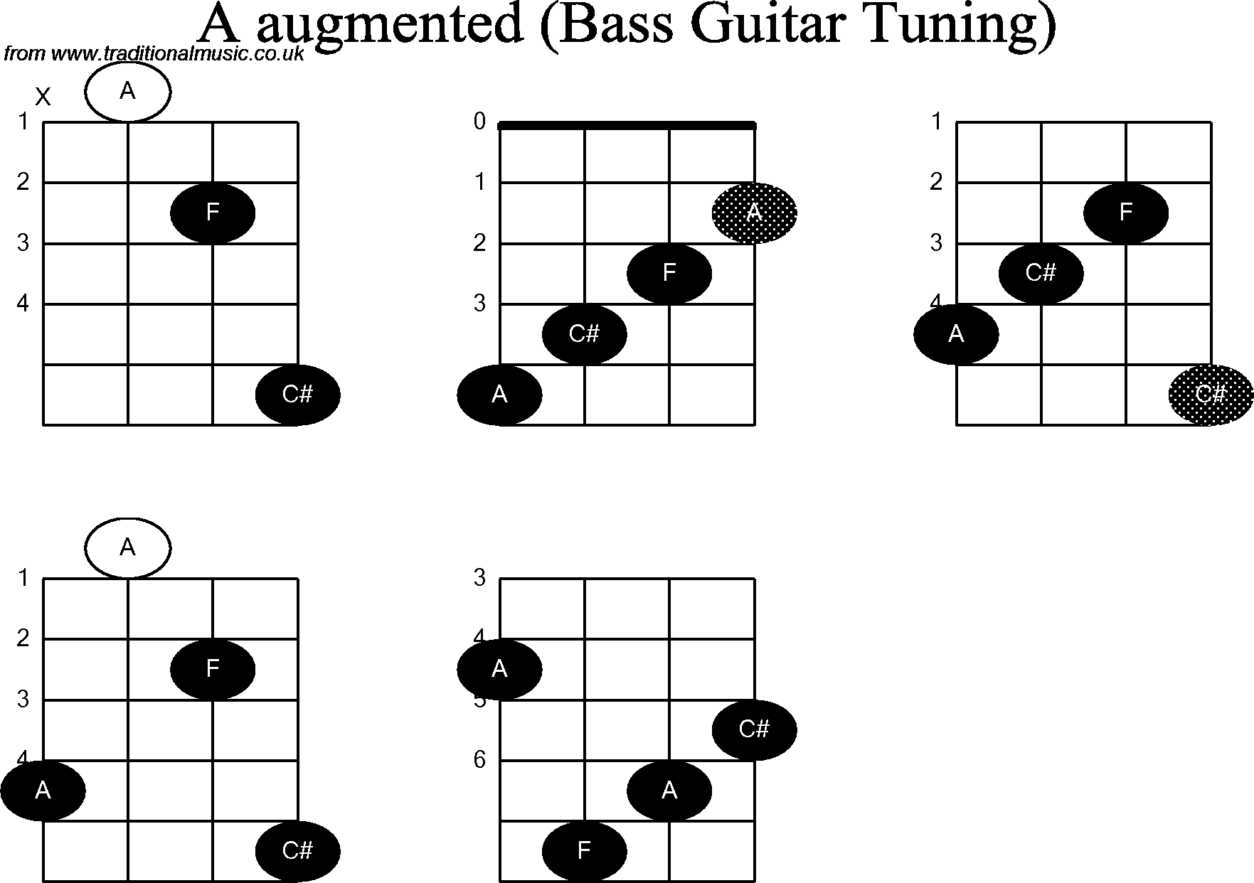 bass guitar chord diagrams for  a augmented