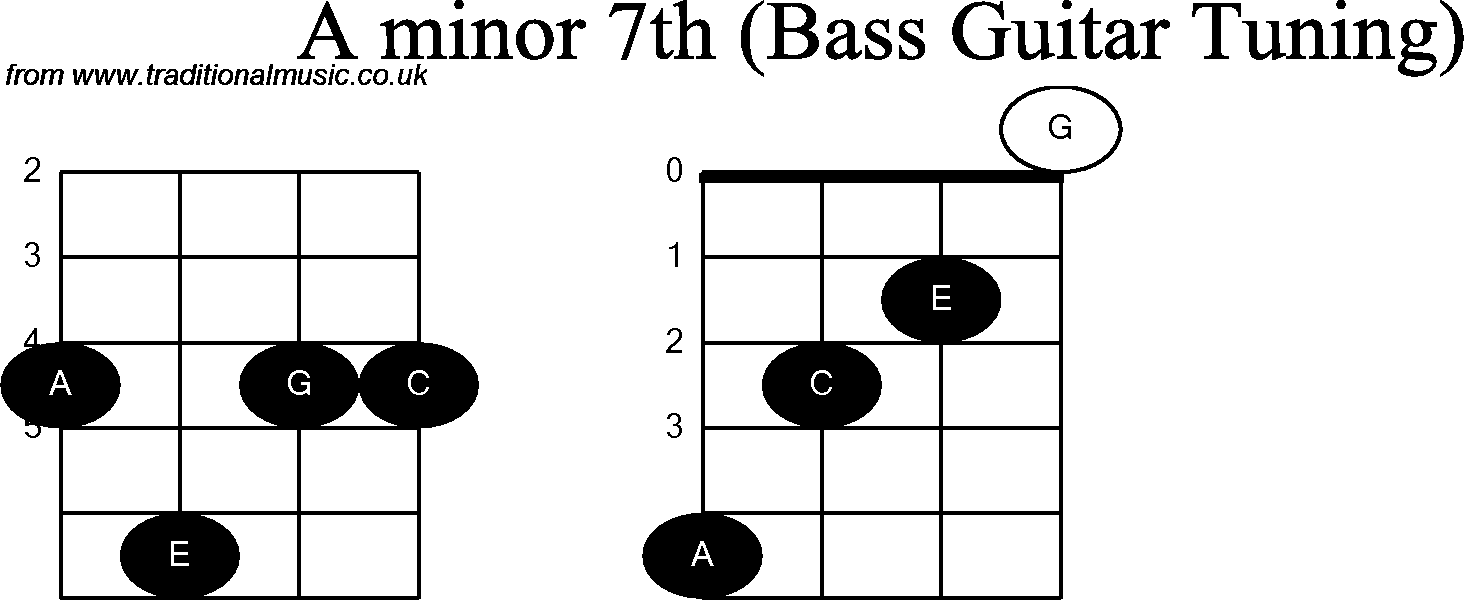 Bass Guitar Chord Diagrams For A Minor 7th