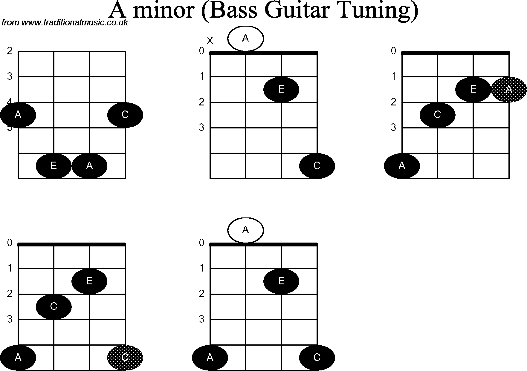 Bass Guitar Chord Diagrams For A Minor