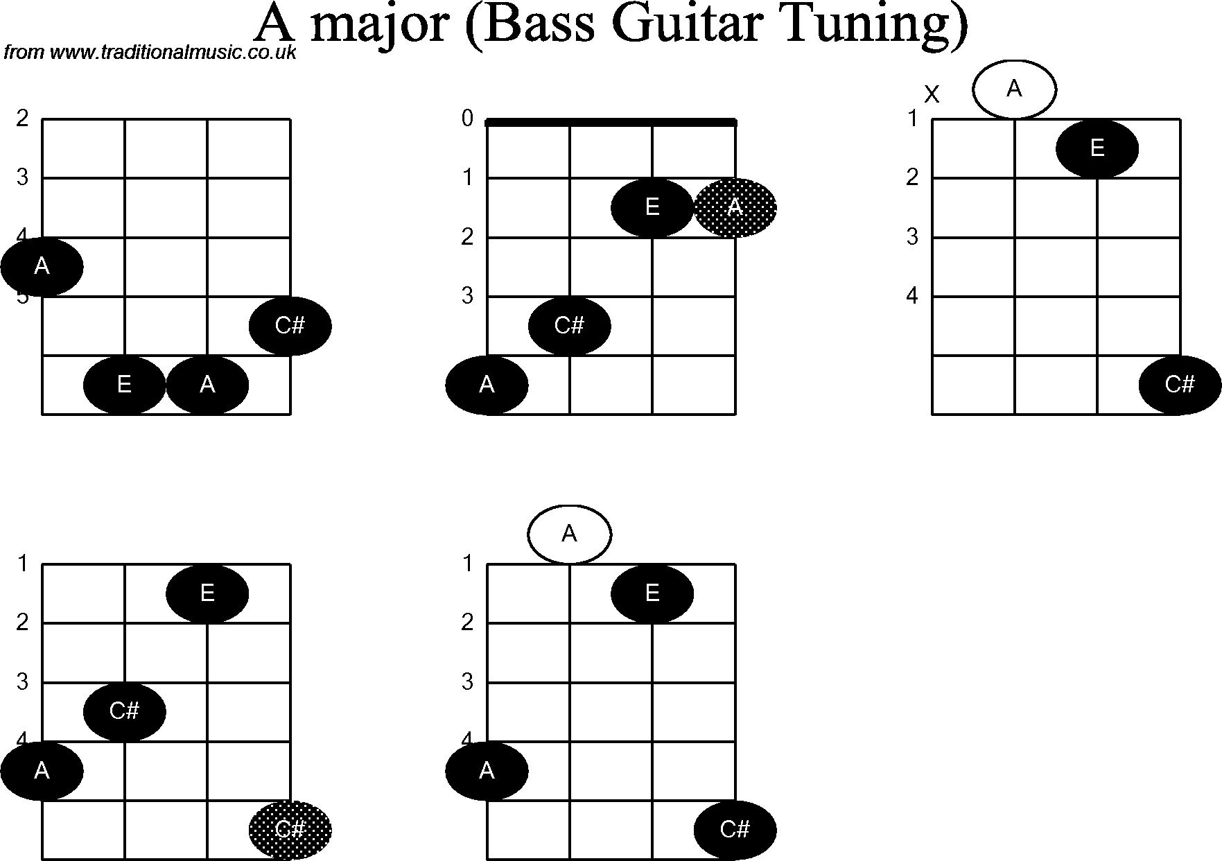 Bass Guitar Chord Diagrams For A