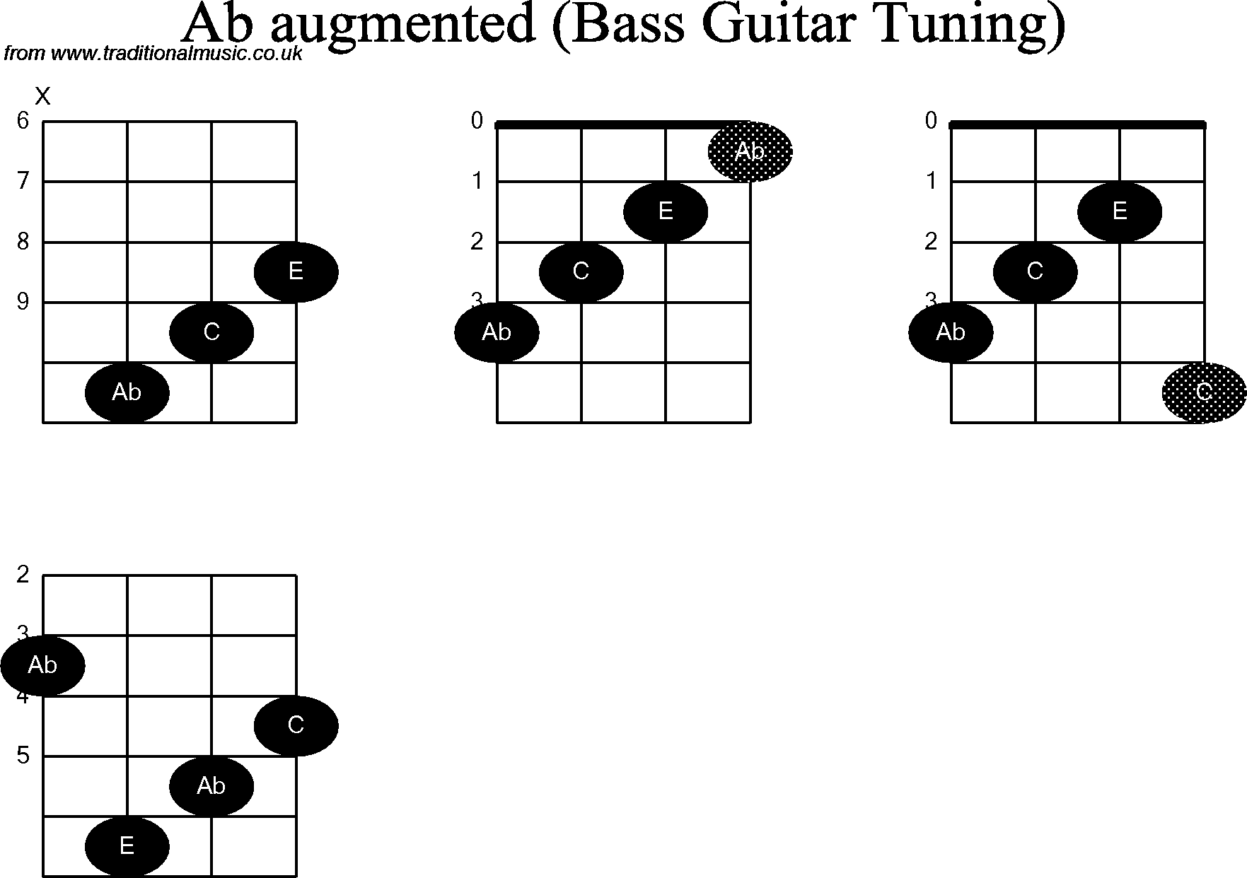 Bass Guitar Chord Diagrams For Ab Augmented
