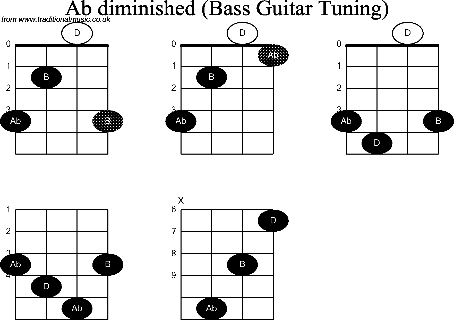 Bass Guitar Chord Diagrams For Ab Diminished