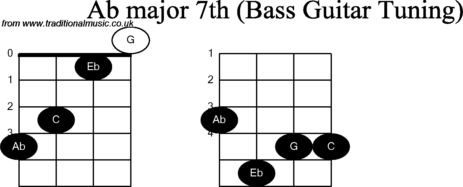 Bass Guitar Chord Diagrams For Ab Major 7th