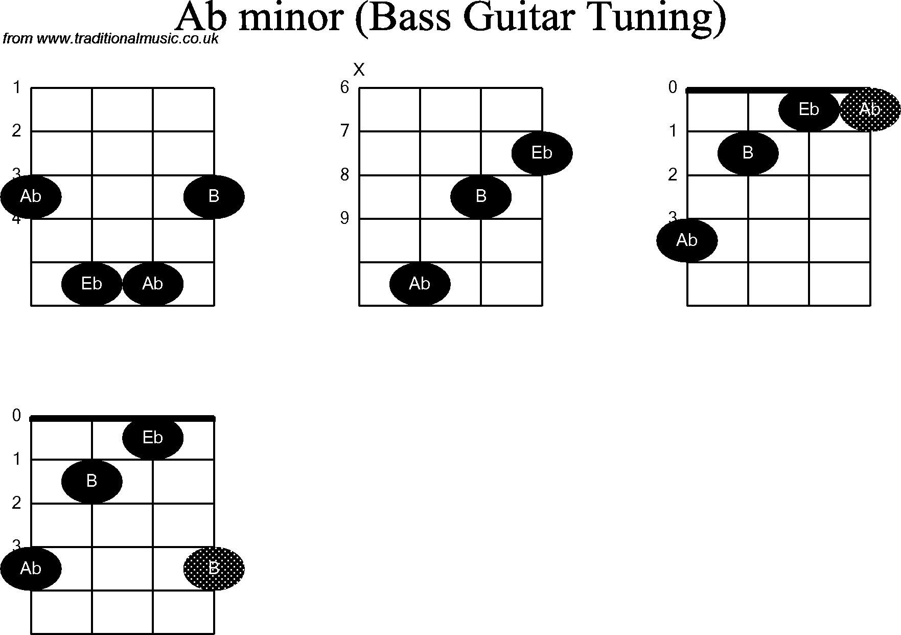 Bass Guitar Chord Diagrams For Ab Minor