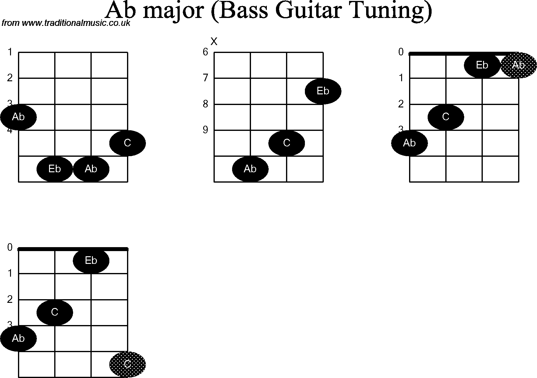 Bass Guitar Chord Diagrams For Ab
