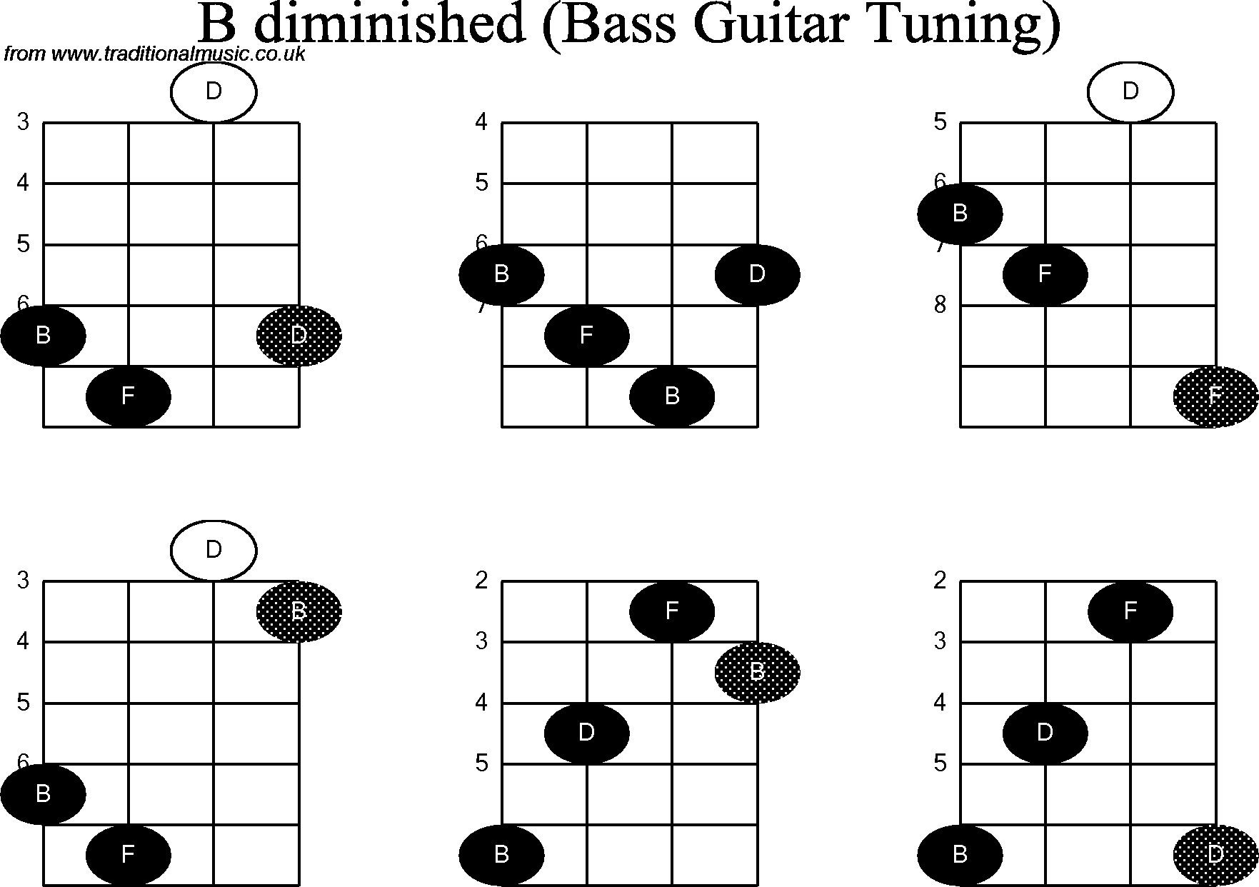 Bass Guitar Chord Diagrams For B Diminished