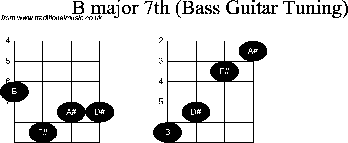 Bass Guitar Chord Diagrams For B Major 7th