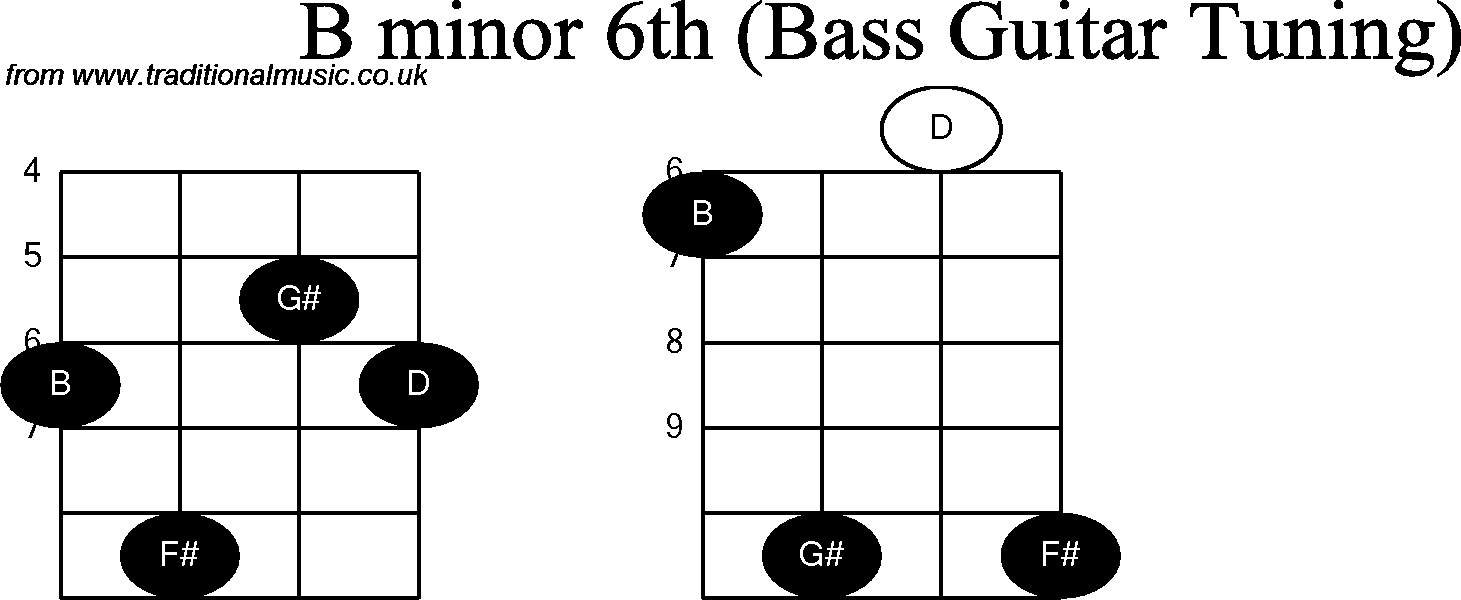 Bass Guitar Chord diagrams for: B Minor 6th